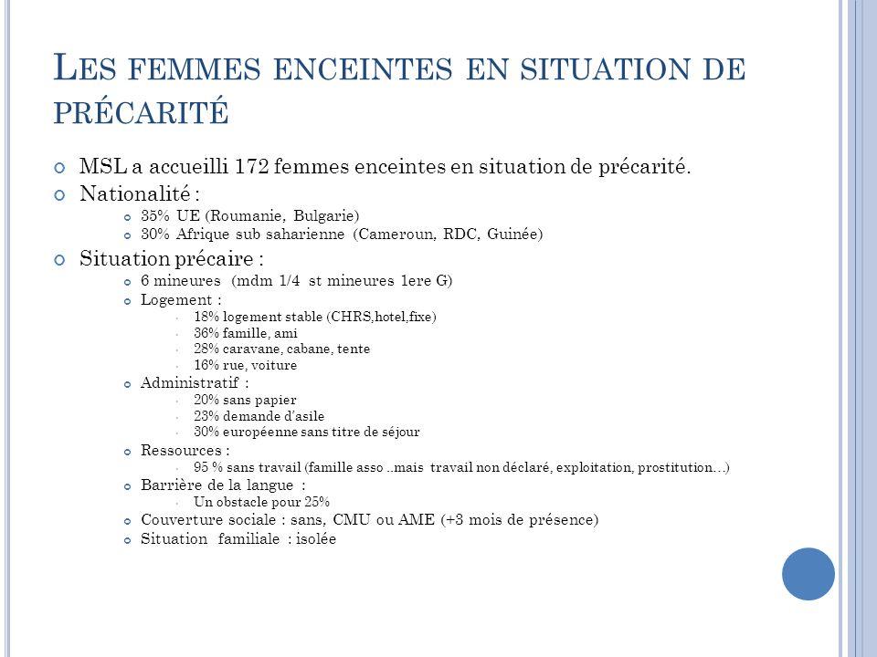 L ES FEMMES ENCEINTES EN SITUATION DE PRÉCARITÉ MSL a accueilli 172 femmes enceintes en situation de précarité.