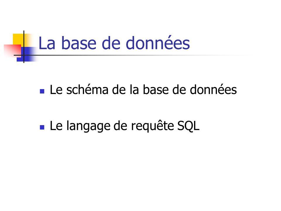 Le schéma de la base de données Le langage de requête SQL