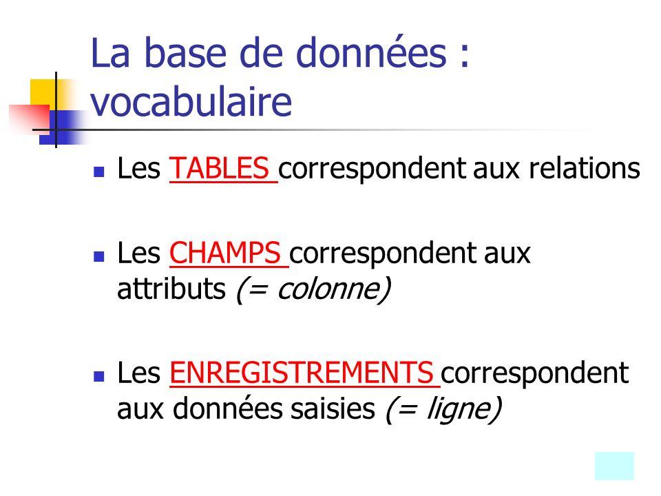 La base de données : vocabulaire Les TABLES correspondent aux relationsTABLES Les CHAMPS correspondent aux attributs (= colonne)CHAMPS Les ENREGISTREM