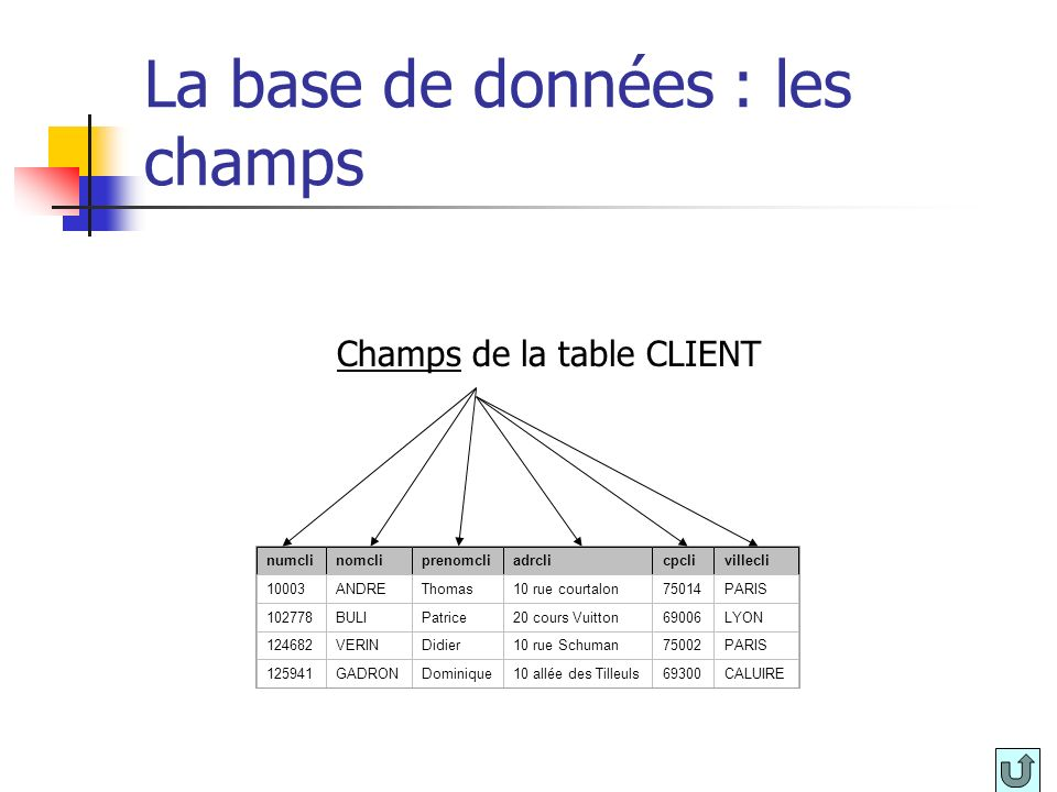 Le langage de requête SQL / structure des requêtes Exemple : nom des clients ayant fait une réclamation pour un lave linge SELECT nomcli FROM client, produit, réclamation WHERE client.numcli = réclamation.numcli AND produit.refprod = réclamation.refprod AND desiprod = « lave linge » ;