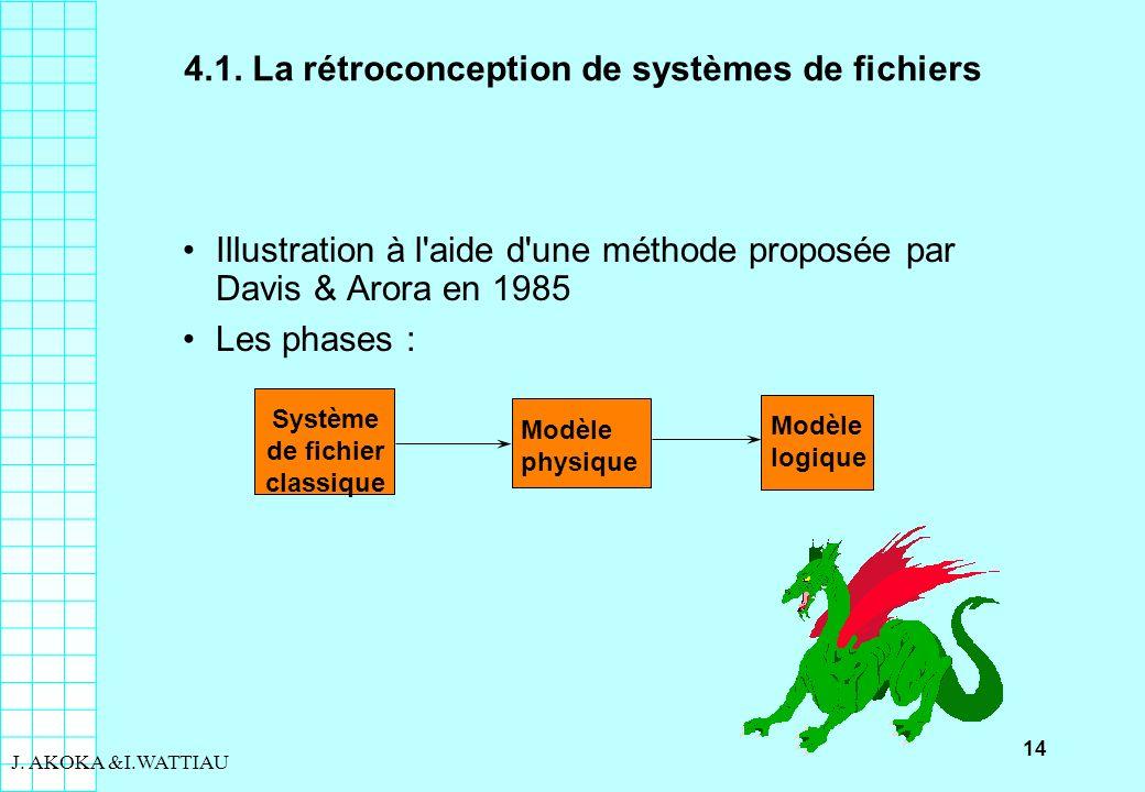 14 J. AKOKA &I.WATTIAU 4.1. La rétroconception de systèmes de fichiers Illustration à l'aide d'une méthode proposée par Davis & Arora en 1985 Les phas