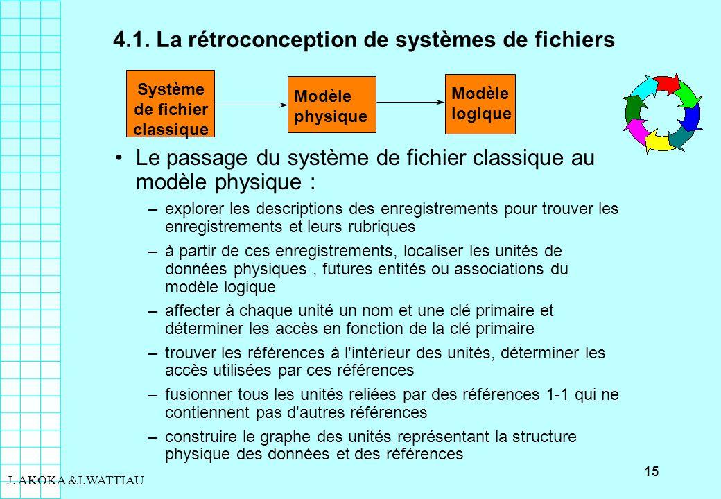 15 J. AKOKA &I.WATTIAU Le passage du système de fichier classique au modèle physique : –explorer les descriptions des enregistrements pour trouver les