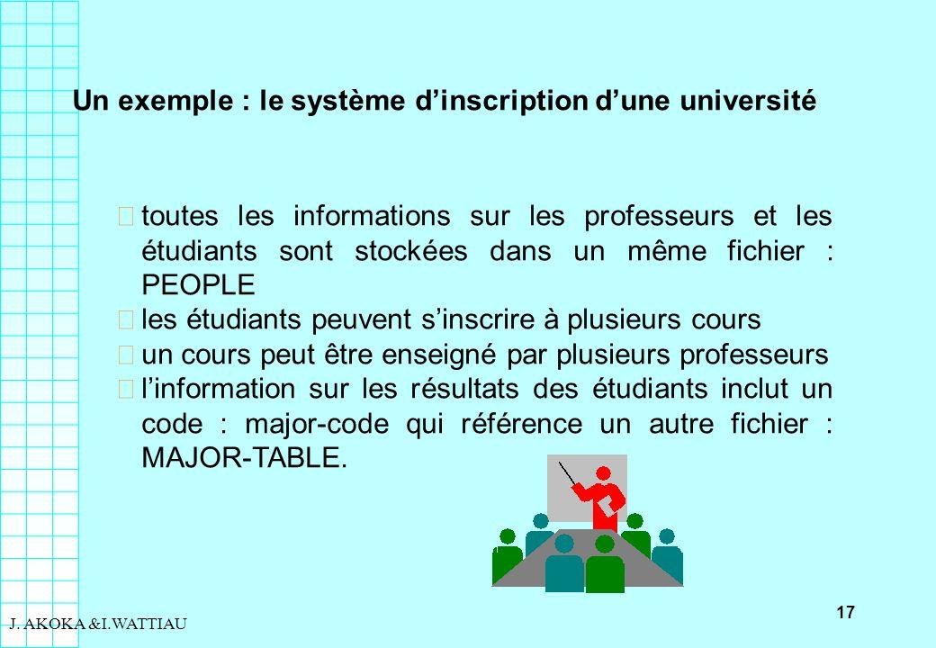 17 J. AKOKA &I.WATTIAU Un exemple : le système dinscription dune université toutes les informations sur les professeurs et les étudiants sont stockée