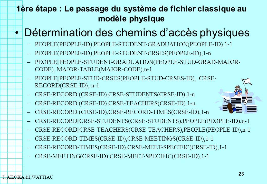 23 J. AKOKA &I.WATTIAU 1ère étape : Le passage du système de fichier classique au modèle physique Détermination des chemins daccès physiques –PEOPLE(P