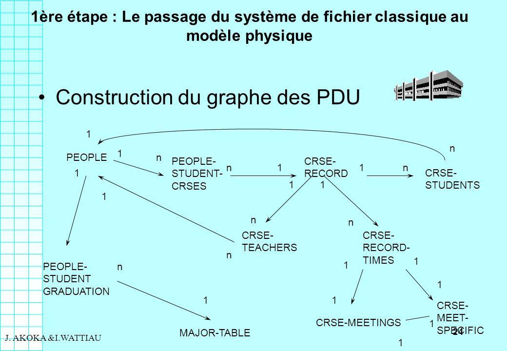 24 J. AKOKA &I.WATTIAU 1ère étape : Le passage du système de fichier classique au modèle physique Construction du graphe des PDU PEOPLE PEOPLE- STUDEN