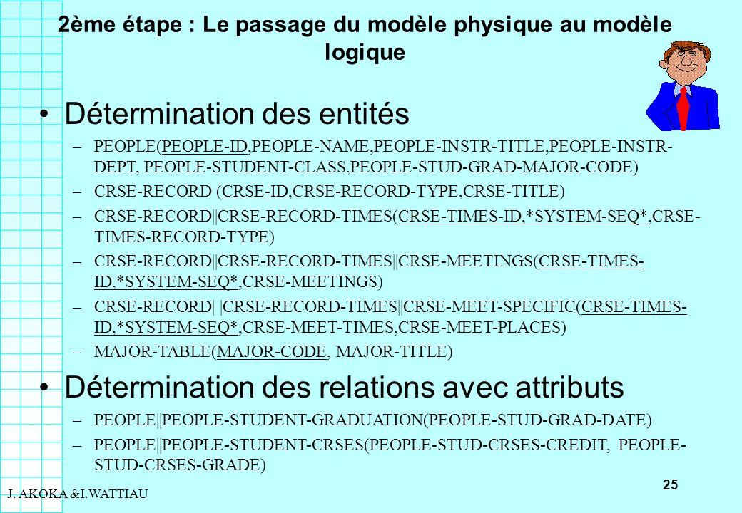 25 J. AKOKA &I.WATTIAU 2ème étape : Le passage du modèle physique au modèle logique Détermination des entités –PEOPLE(PEOPLE-ID,PEOPLE-NAME,PEOPLE-INS