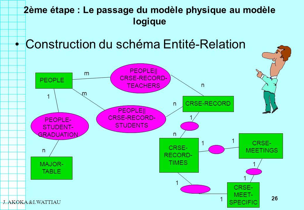 26 J. AKOKA &I.WATTIAU 2ème étape : Le passage du modèle physique au modèle logique Construction du schéma Entité-Relation PEOPLE MAJOR- TABLE PEOPLE-