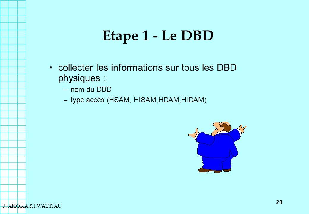 28 J. AKOKA &I.WATTIAU Etape 1 - Le DBD collecter les informations sur tous les DBD physiques : –nom du DBD –type accès (HSAM, HISAM,HDAM,HIDAM)