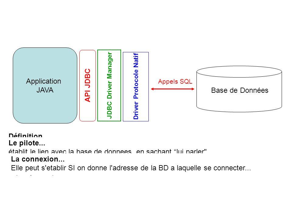 Canal de communication TCP vers une BD gère laccès aux tuples dun résultat gère les requêtes SQL Interfaces de JDBC (2) getConnection() createStatement() executeQuery()