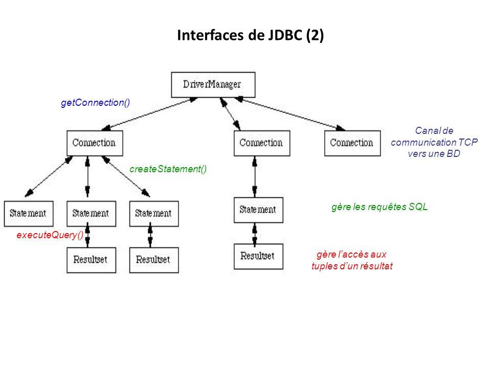 Canal de communication TCP vers une BD gère laccès aux tuples dun résultat gère les requêtes SQL Interfaces de JDBC (2) getConnection() createStatemen
