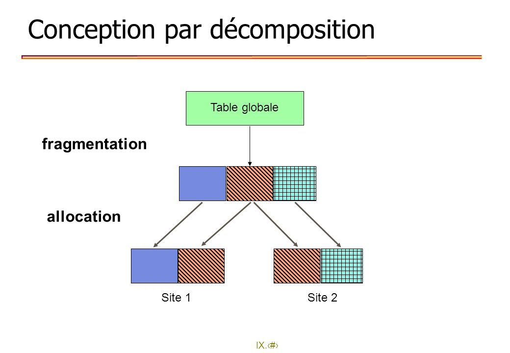 IX.11 Conception par décomposition Table globale fragmentation allocation Site 1Site 2