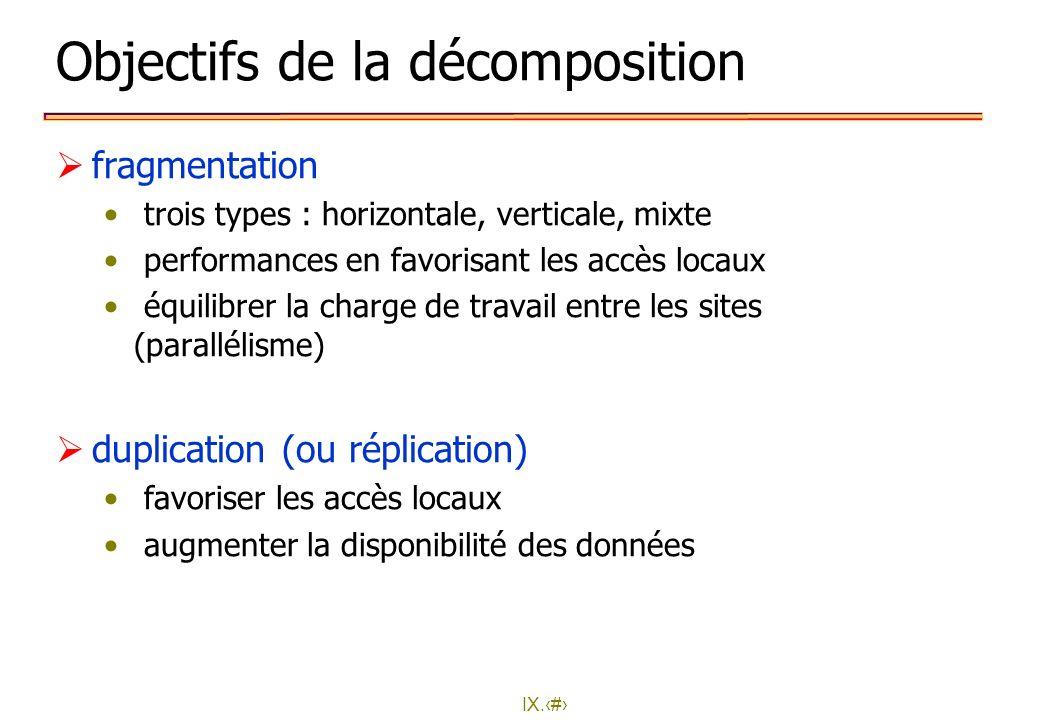 IX.12 Objectifs de la décomposition fragmentation trois types : horizontale, verticale, mixte performances en favorisant les accès locaux équilibrer l