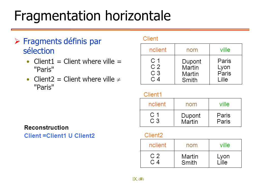 IX.13 Fragmentation horizontale Fragments définis par sélection Client1 = Client where ville =