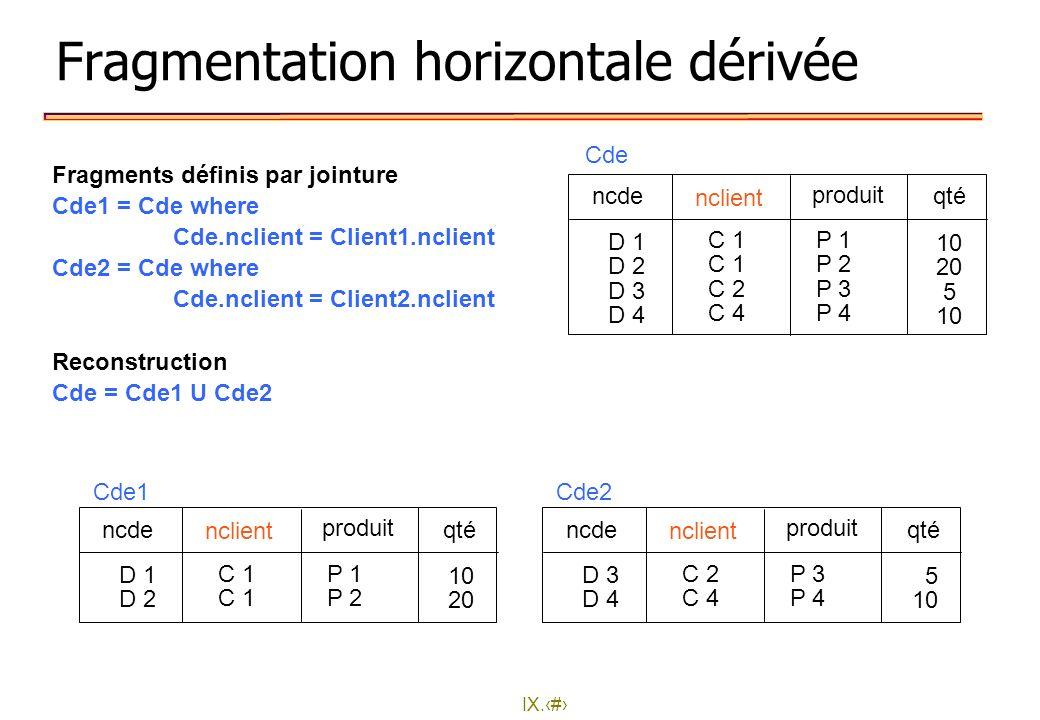 IX.14 Fragmentation horizontale dérivée Fragments définis par jointure Cde1 = Cde where Cde.nclient = Client1.nclient Cde2 = Cde where Cde.nclient = C