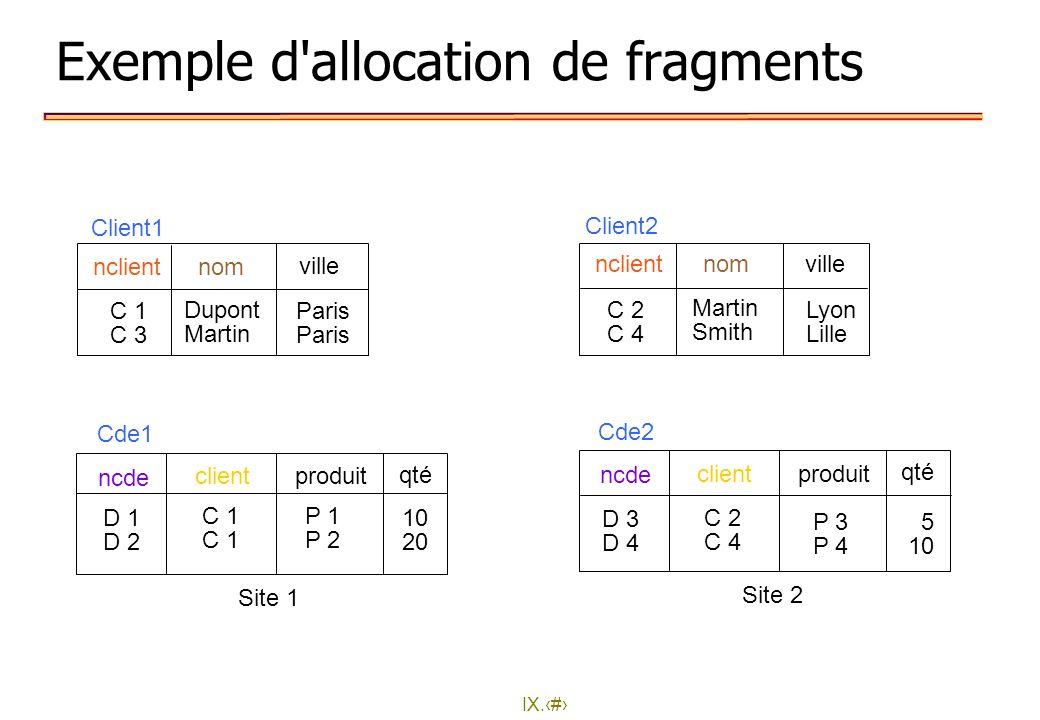 IX.17 Exemple d'allocation de fragments P 1 P 2 10 20 D 1 D 2 C 1 Cde1 ncde clientproduit D 3 D 4 C 2 C 4 P 3 P 4 Cde2 qté 5 10 nclientnom ville C 1 C