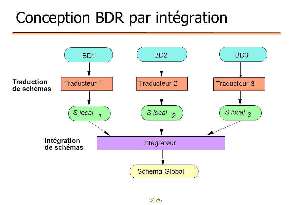 IX.18 Conception BDR par intégration Traduction de schémas Intégration de schémas BD1 BD2BD3 Traducteur 1 S local 1 Intégrateur Schéma Global Traducte