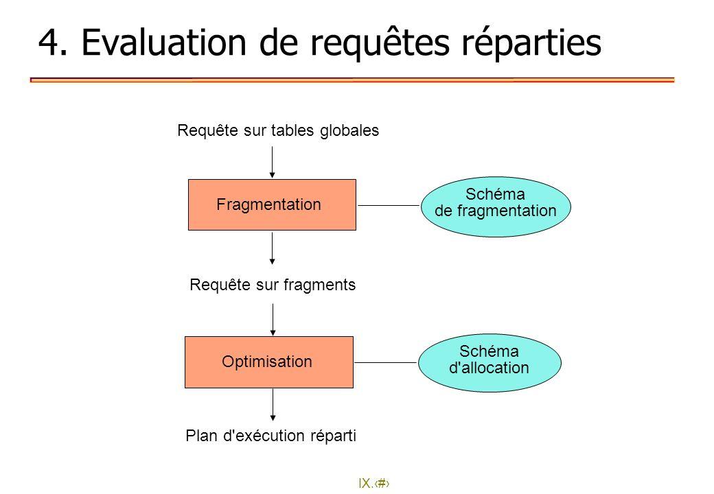 IX.19 4. Evaluation de requêtes réparties Fragmentation Optimisation Schéma de fragmentation Schéma d'allocation Requête sur tables globales Requête s