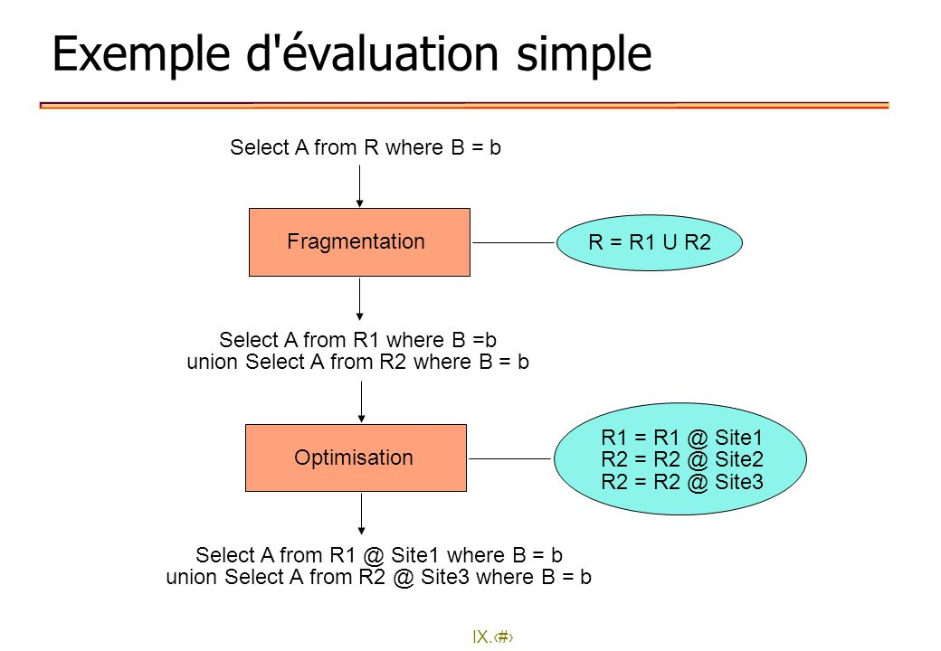 IX.20 Exemple d'évaluation simple Fragmentation Optimisation R = R1 U R2 Select A from R where B = b Select A from R1 where B =b union Select A from R