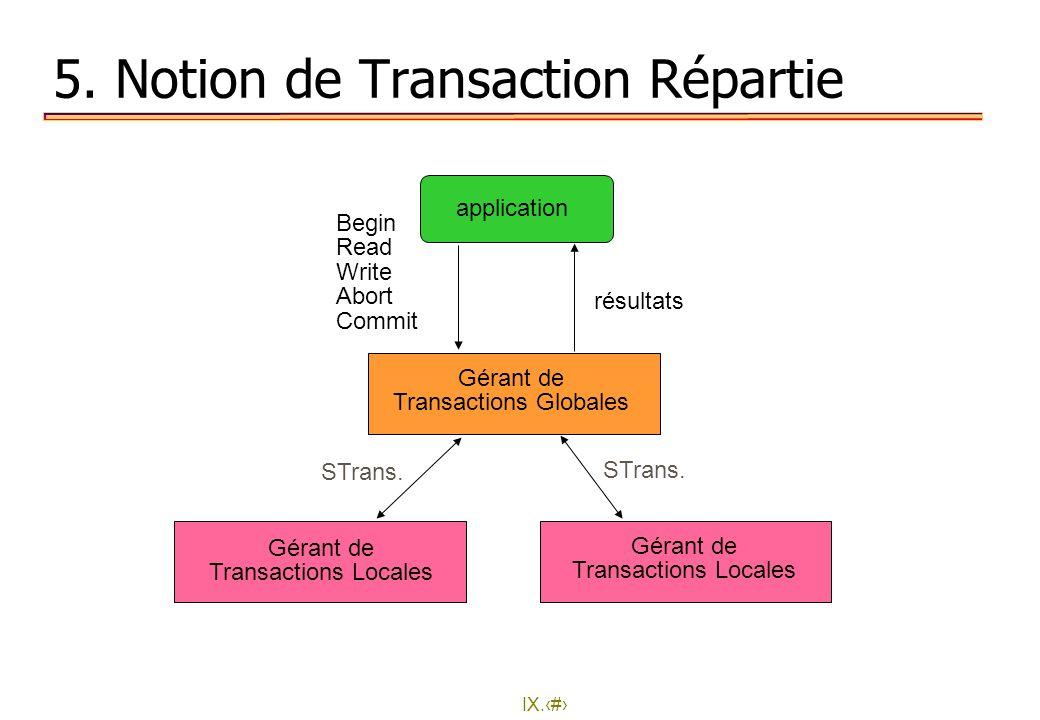 IX.21 5. Notion de Transaction Répartie application Gérant de Transactions Globales Gérant de Transactions Locales Gérant de Transactions Locales résu