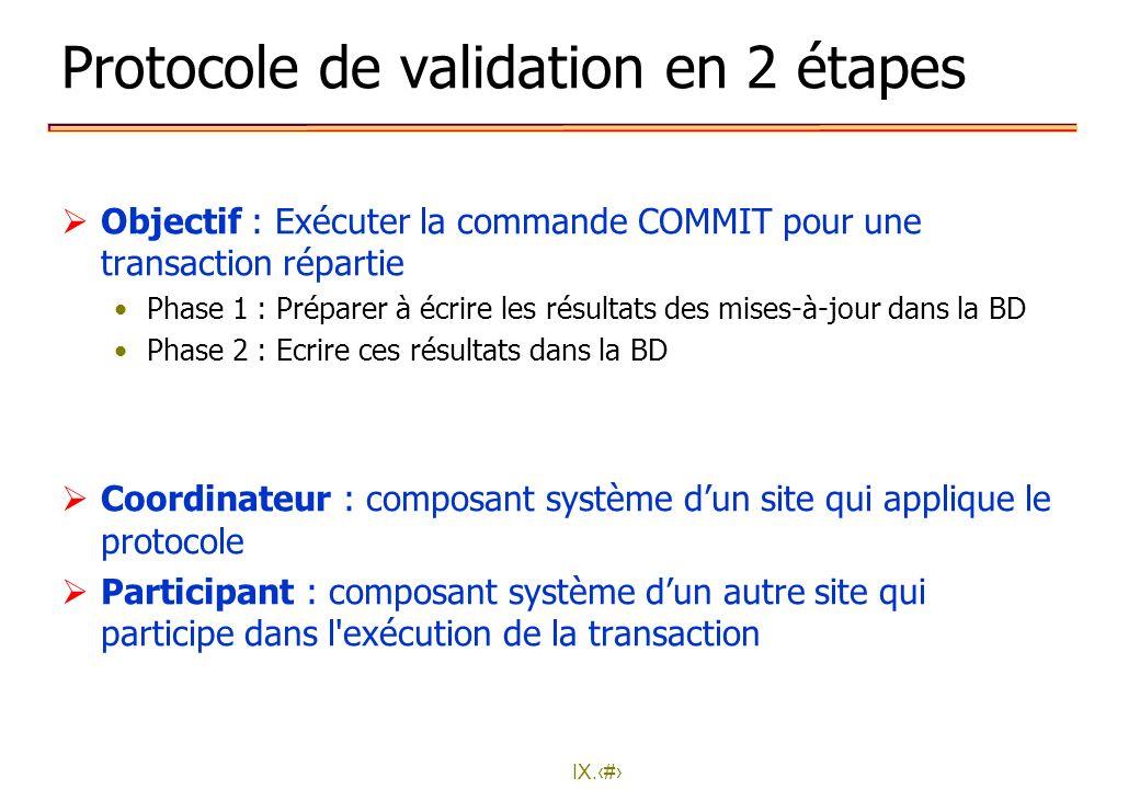 IX.22 Protocole de validation en 2 étapes Objectif : Exécuter la commande COMMIT pour une transaction répartie Phase 1 : Préparer à écrire les résulta