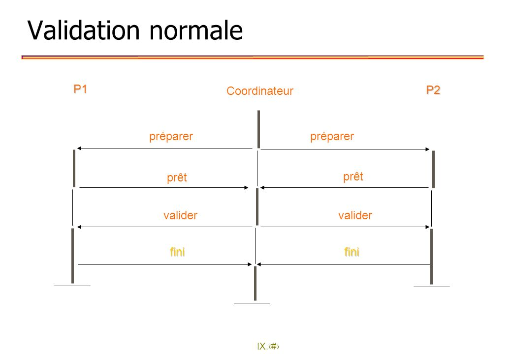 IX.24 Validation normale préparer prêt valider fini préparer prêt valider fini P1 P2 Coordinateur