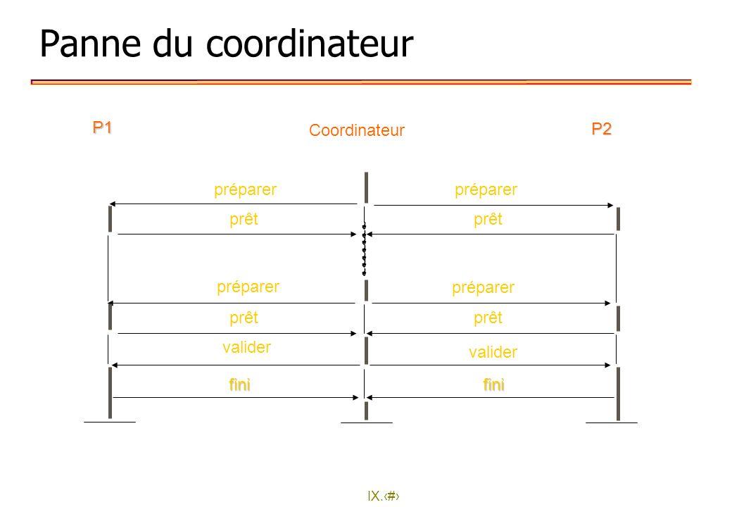 IX.27 Panne du coordinateur préparer fini prêt valider fini prêt valider préparer prêt P1P2 Coordinateur