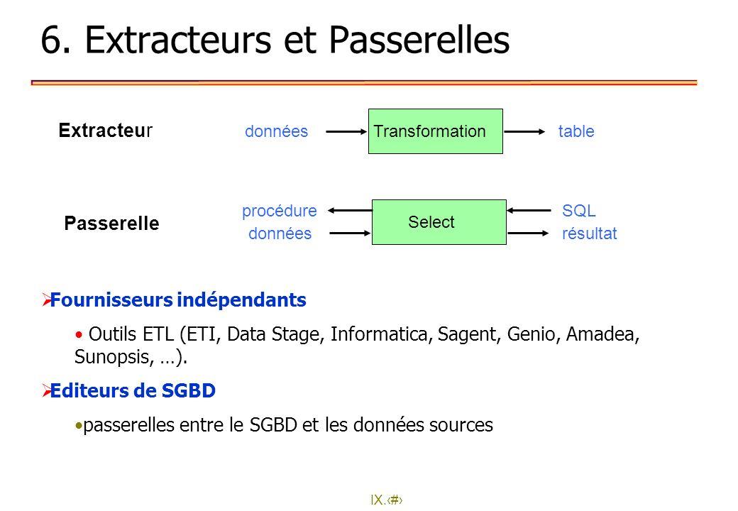 IX.28 6. Extracteurs et Passerelles Extracteur Transformationdonnéestable Passerelle Select donnéesrésultat procédureSQL Fournisseurs indépendants Out