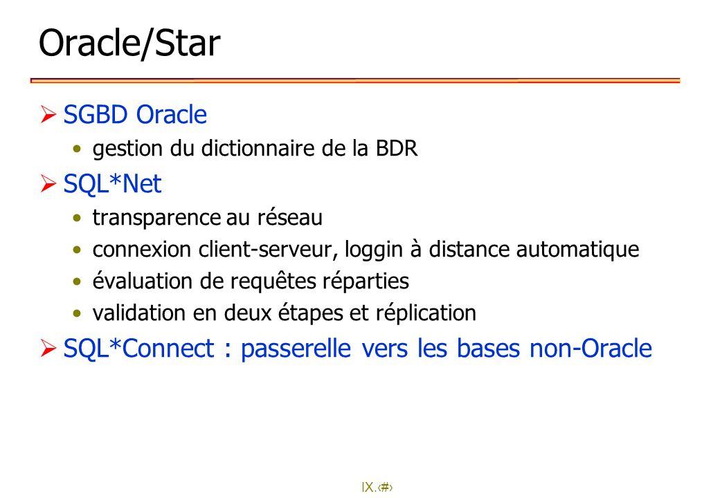 IX.31 Oracle/Star SGBD Oracle gestion du dictionnaire de la BDR SQL*Net transparence au réseau connexion client-serveur, loggin à distance automatique