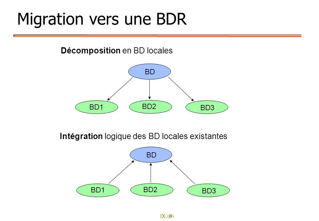 IX.5 Migration vers une BDR Décomposition en BD locales Intégration logique des BD locales existantes BD BD2 BD1 BD3 BD BD2 BD1 BD3