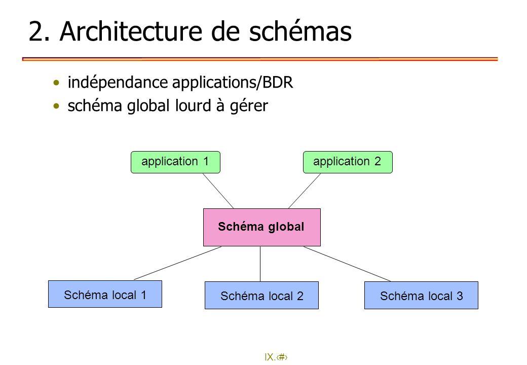 IX.7 Schéma global schéma conceptuel global donne la description globale et unifiée de toutes les données de la BDR (e.g., des relations globales) indépendance à la répartition schéma de placement règles de correspondance avec les données locales indépendance à la localisation, la fragmentation et la duplication Le schéma global fait partie du dictionnaire de la BDR et peut être conçu comme une BDR (dupliqué ou fragmenté)