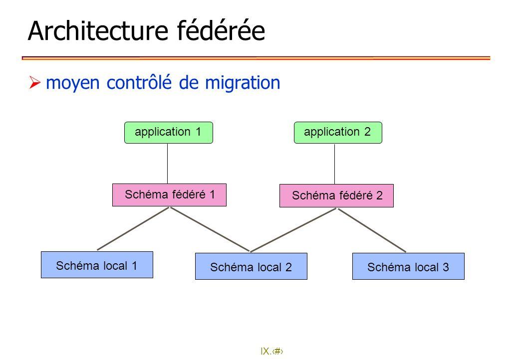 IX.9 Architecture fédérée moyen contrôlé de migration application 1application 2 Schéma local 1 Schéma local 2Schéma local 3 Schéma fédéré 1 Schéma fé