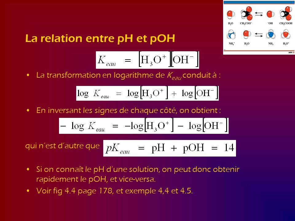 La relation entre pH et pOH La transformation en logarithme de K eau conduit à : En inversant les signes de chaque côté, on obtient : qui nest dautre