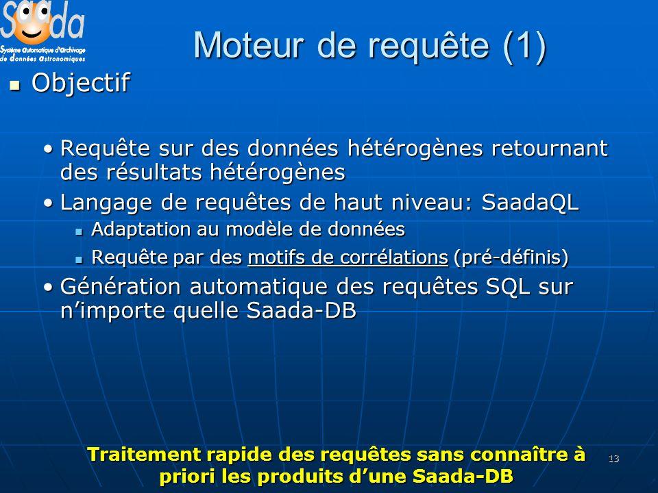 13 Moteur de requête (1) Objectif Objectif Requête sur des données hétérogènes retournant des résultats hétérogènesRequête sur des données hétérogènes retournant des résultats hétérogènes Langage de requêtes de haut niveau: SaadaQLLangage de requêtes de haut niveau: SaadaQL Adaptation au modèle de données Adaptation au modèle de données Requête par des motifs de corrélations (pré-définis) Requête par des motifs de corrélations (pré-définis) Génération automatique des requêtes SQL sur nimporte quelle Saada-DBGénération automatique des requêtes SQL sur nimporte quelle Saada-DB Traitement rapide des requêtes sans connaître à priori les produits dune Saada-DB