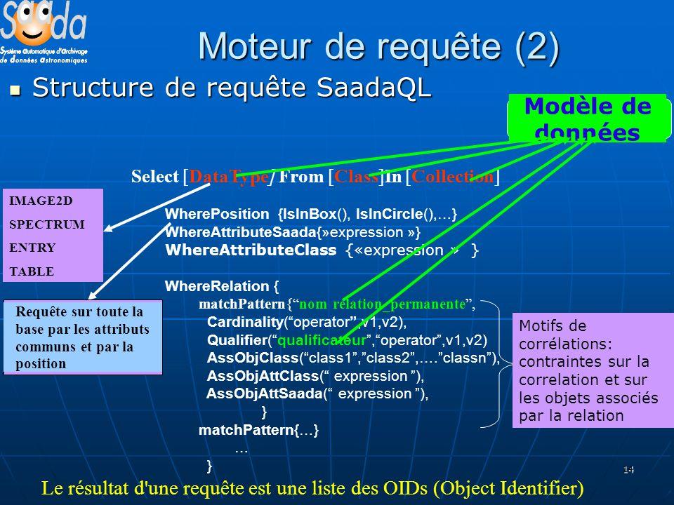 14 Moteur de requête (2) Structure de requête SaadaQL Structure de requête SaadaQL Select [DataType] From [Class]In [Collection] WherePosition {IsInBo