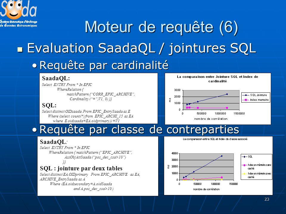 23 Moteur de requête (6) Evaluation SaadaQL / jointures SQL Evaluation SaadaQL / jointures SQL Requête par cardinalitéRequête par cardinalité Requête par classe de contrepartiesRequête par classe de contreparties SaadaQL: Select ENTRY From * In EPIC WhereRelation { matchPattern {CORR_EPIC_ARCHIVE, Cardinality (=,V1, 0) }} SQL: Select distinct OIDsaada From EPIC_EntrySaada as E Where (select count(*) from EPIC_ARCHI_15 as EA where E.oidsaada=EA.oidprimary)) =V1 SaadaQL: Select ENTRY From * In EPIC WhereRelation { matchPattern {EPIC_ARCHIVE, AssObjAttSaada (pos_dec_csa>10) }} SQL : jointure par deux tables Select distinct EA.OIDprimary From EPIC_ARCHIVE as EA, ARCHIVE_EntrySaada as A Where (EA.oidsecondary=A.oidSaada and A.pos_dec_csa>10 )