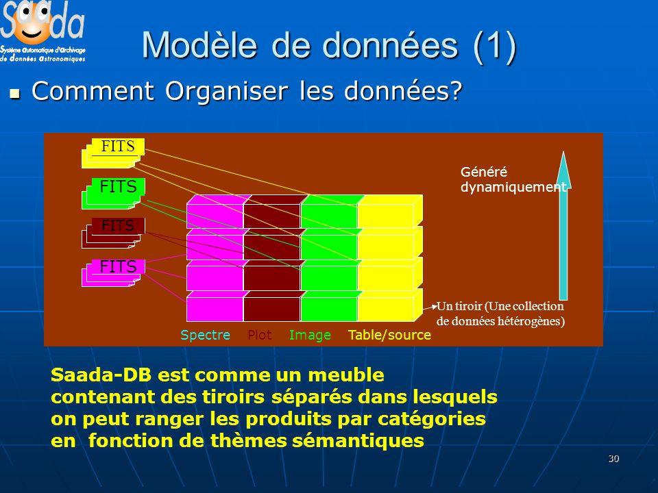 30 Modèle de données (1) Comment Organiser les données? Comment Organiser les données? Saada-DB est comme un meuble contenant des tiroirs séparés dans
