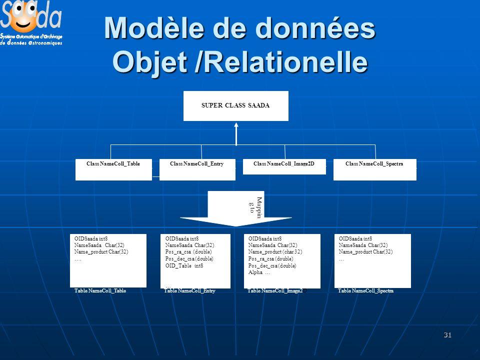 31 Modèle de données Objet /Relationelle Table NameColl_SpectraTable NameColl_Image2DTable NameColl_EntryTable NameColl_Table Mappin g to SUPER CLASS SAADA OIDSaada int8 NameSaada Char(32) Name_product Char(32) ….