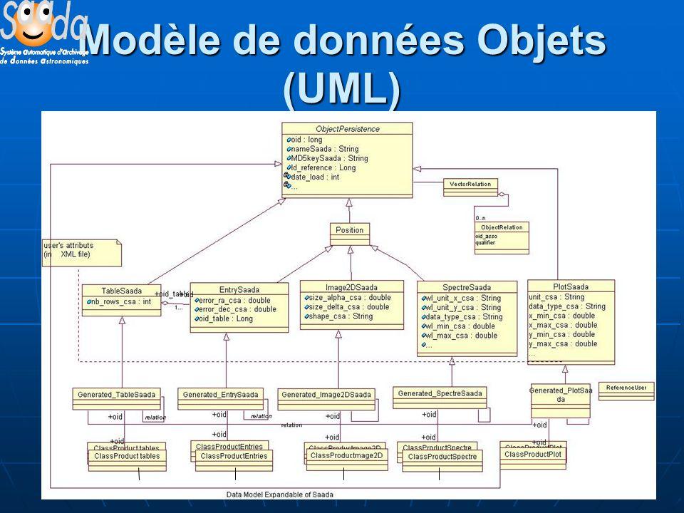 34 Modèle de données Objets (UML)