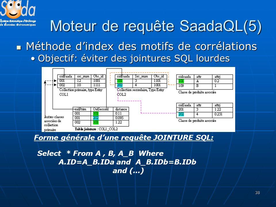38 Moteur de requête SaadaQL(5) Méthode dindex des motifs de corrélations Méthode dindex des motifs de corrélations Objectif: éviter des jointures SQL lourdesObjectif: éviter des jointures SQL lourdes Forme générale dune requête JOINTURE SQL: Select * From A, B, A_B Where A.ID=A_B.IDa and A_B.IDb=B.IDb and (…)
