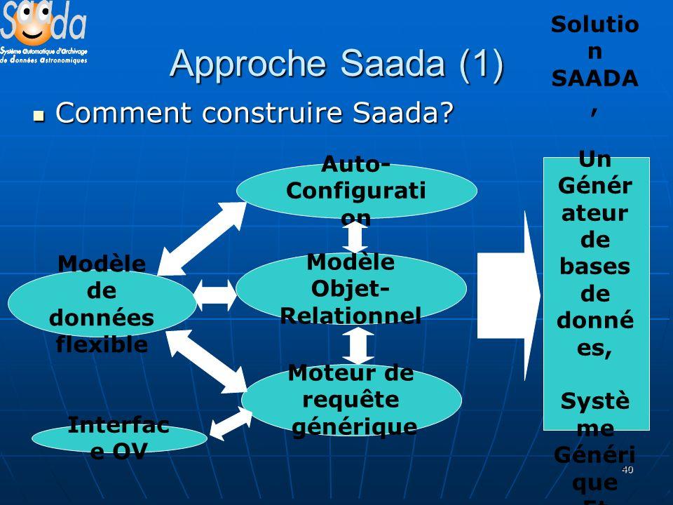 40 Approche Saada (1) Comment construire Saada? Comment construire Saada? Modèle de données flexible Auto- Configurati on Moteur de requête générique