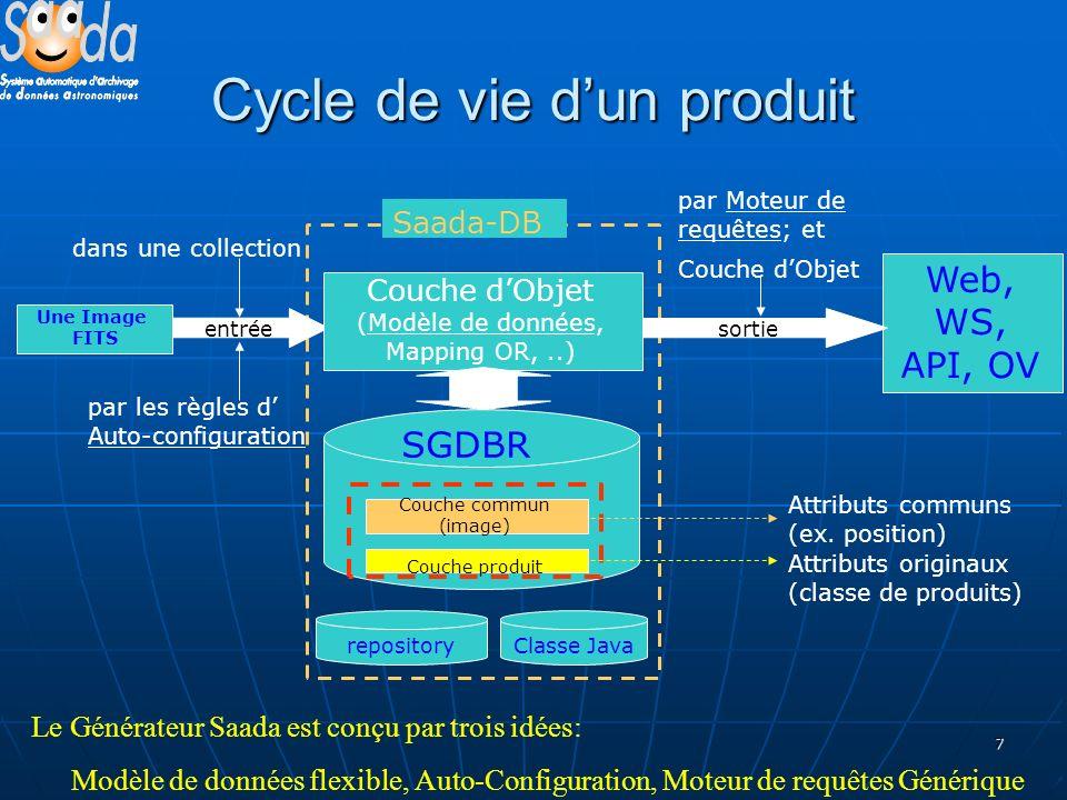 7 Cycle de vie dun produit Une Image FITS Web, WS, API, OV par Moteur de requêtes; et Couche dObjet dans une collection Couche commun (image) Couche produit Attributs communs (ex.
