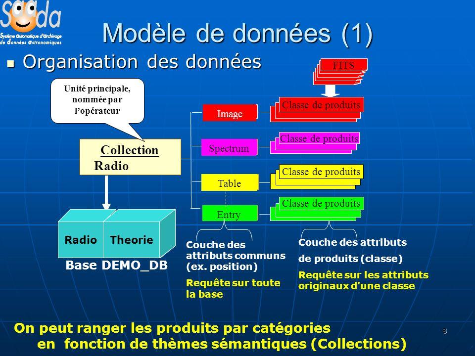 8 Modèle de données (1) Organisation des données Organisation des données Image Spectrum Table Entry Collection Radio Couche des attributs communs (ex.
