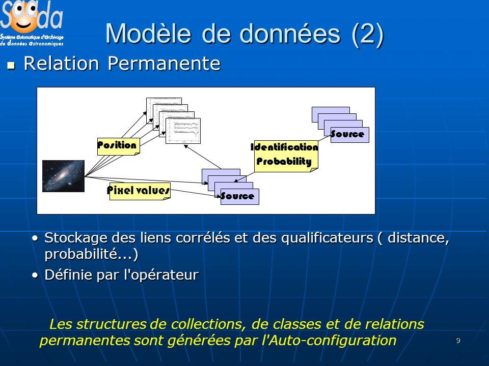 9 Modèle de données (2) Relation Permanente Relation Permanente Stockage des liens corrélés et des qualificateurs ( distance, probabilité...)Stockage des liens corrélés et des qualificateurs ( distance, probabilité...) Définie par l opérateurDéfinie par l opérateur Les structures de collections, de classes et de relations permanentes sont générées par l Auto-configuration Source Position Identification Probability Pixel values