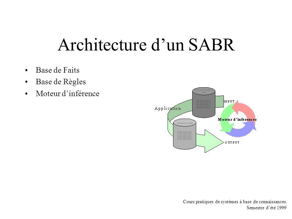 Cours pratiques de systèmes à base de connaissances. Semestre dété 1999 Architecture dun SABR Base de Faits Base de Règles Moteur dinférence