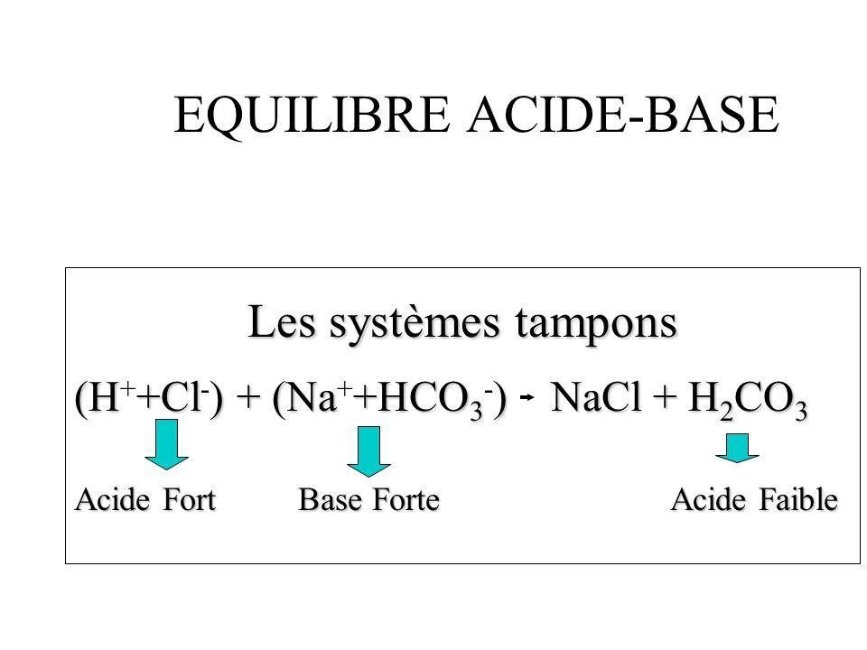 EQUILIBRE ACIDE-BASE Les systèmes tampons (H+Cl) + (Na+HCO 3 ) NaCl + H 2 CO 3 (H + +Cl - ) + (Na + +HCO 3 - ) NaCl + H 2 CO 3 Acide Fort Base Forte A
