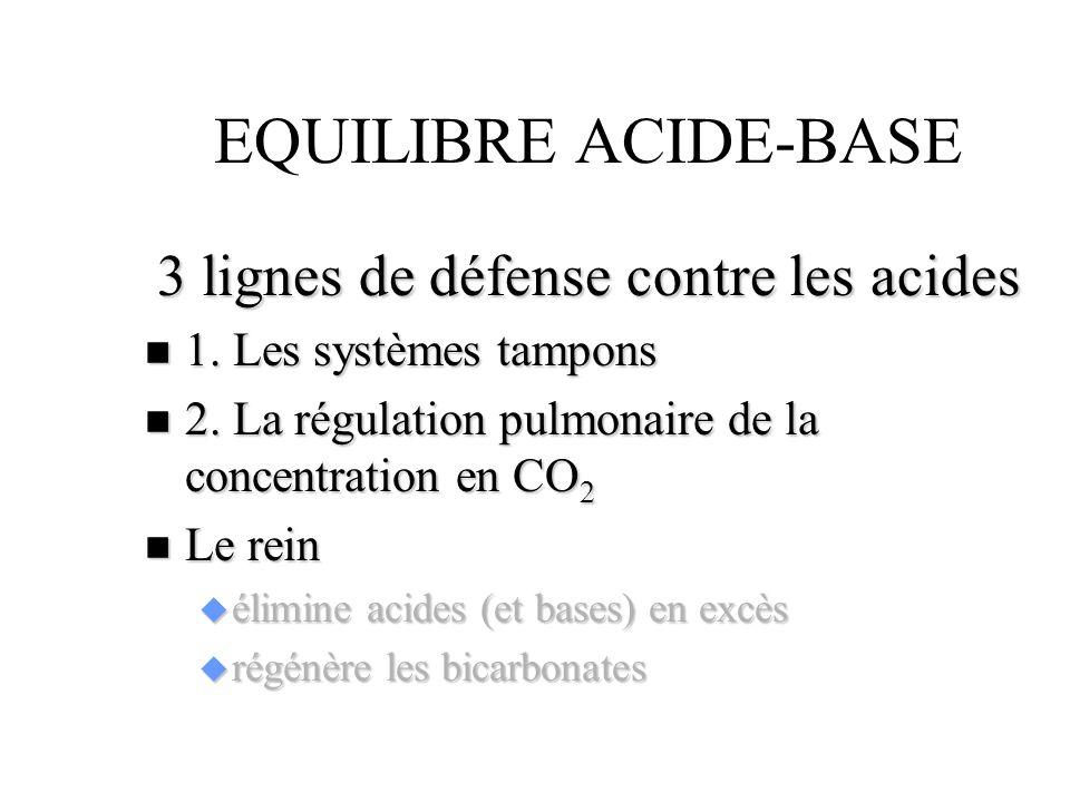 EQUILIBRE ACIDE-BASE 3 lignes de défense contre les acides n 1. Les systèmes tampons n 2. La régulation pulmonaire de la concentration en CO 2 n Le re