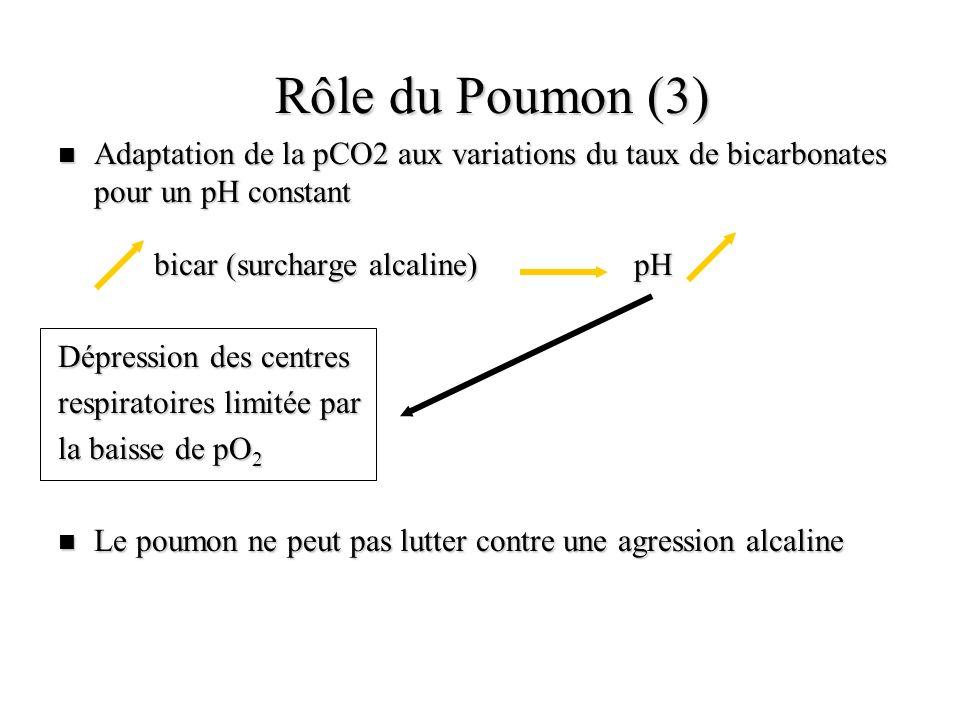 Rôle du Poumon (3) n Adaptation de la pCO2 aux variations du taux de bicarbonates pour un pH constant bicar (surcharge alcaline)pH Dépression des cent