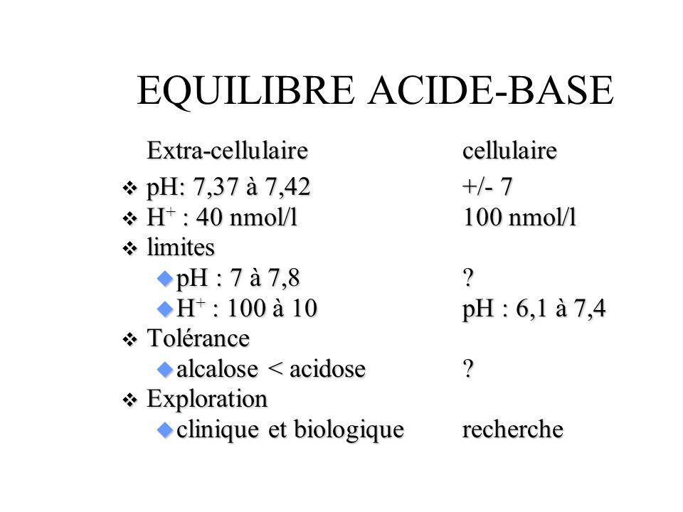 EQUILIBRE ACIDE-BASE Extra-cellulairecellulaire pH: 7,37 à 7,42+/- 7 pH: 7,37 à 7,42+/- 7 H + : 40 nmol/l100 nmol/l H + : 40 nmol/l100 nmol/l limites