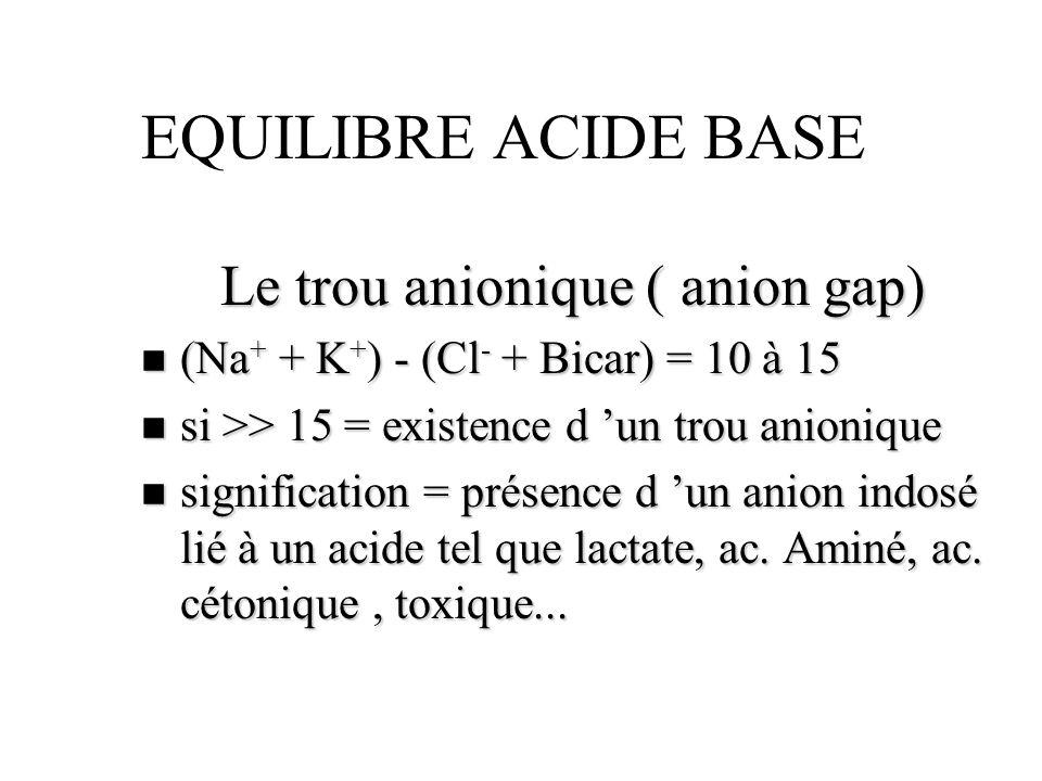 EQUILIBRE ACIDE BASE Le trou anionique ( anion gap) n (Na + + K + ) - (Cl - + Bicar) = 10 à 15 n si >> 15 = existence d un trou anionique n significat