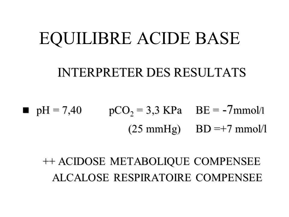 EQUILIBRE ACIDE BASE INTERPRETER DES RESULTATS n pH = 7,40pCO 2 = 3,3 KPa BE = -7 mmol /l (25 mmHg)BD =+7 mmol/l (25 mmHg)BD =+7 mmol/l ++ ACIDOSE MET